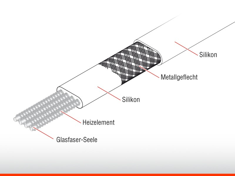 mineral insulated heating cables from cryogenic